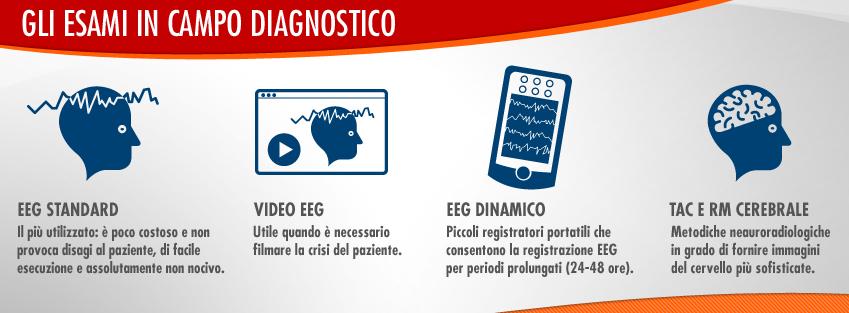 infografica esami iagnostici